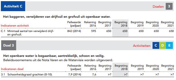 drijfvuil Amsterdam doelstelling